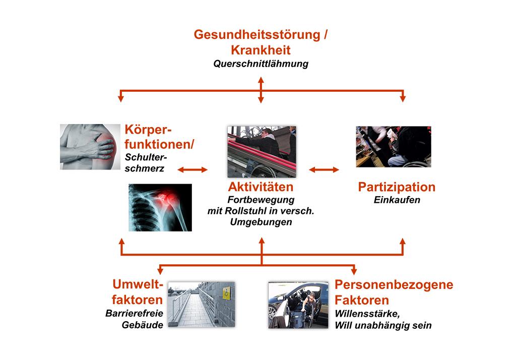 Begriffbeschreibung ICF Schweizer Paraplegiker-Forschung