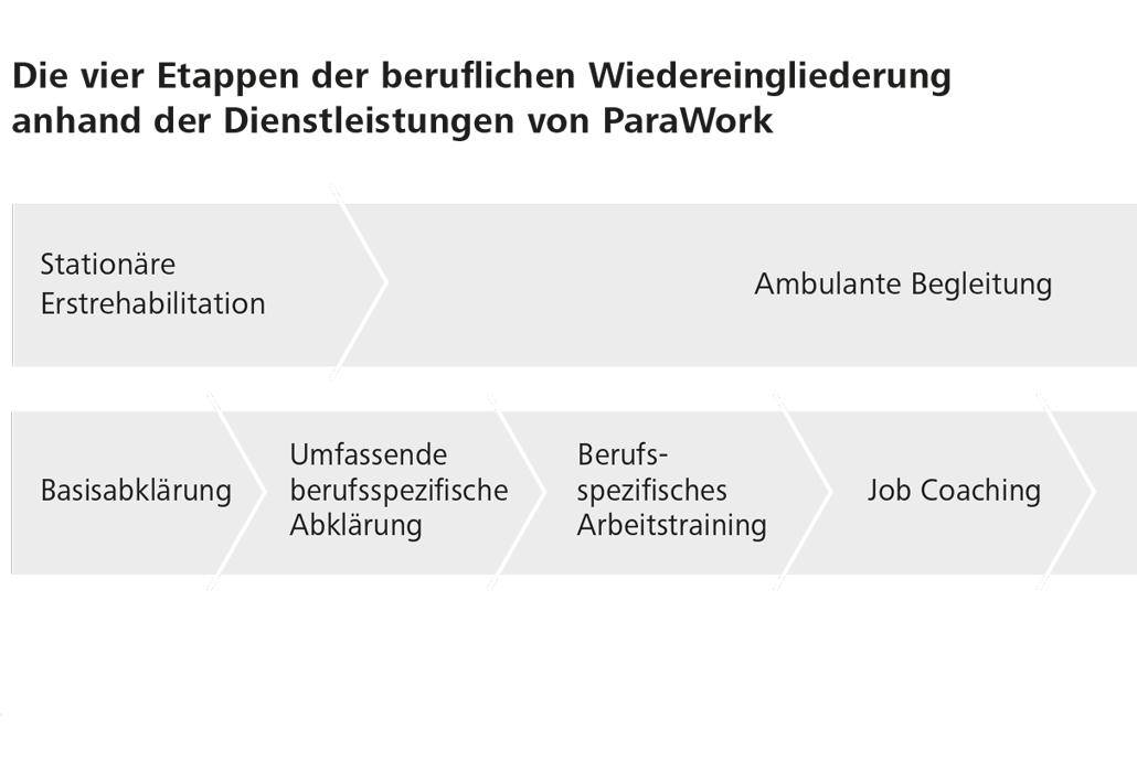 Modell berufliche Integration ParaWork