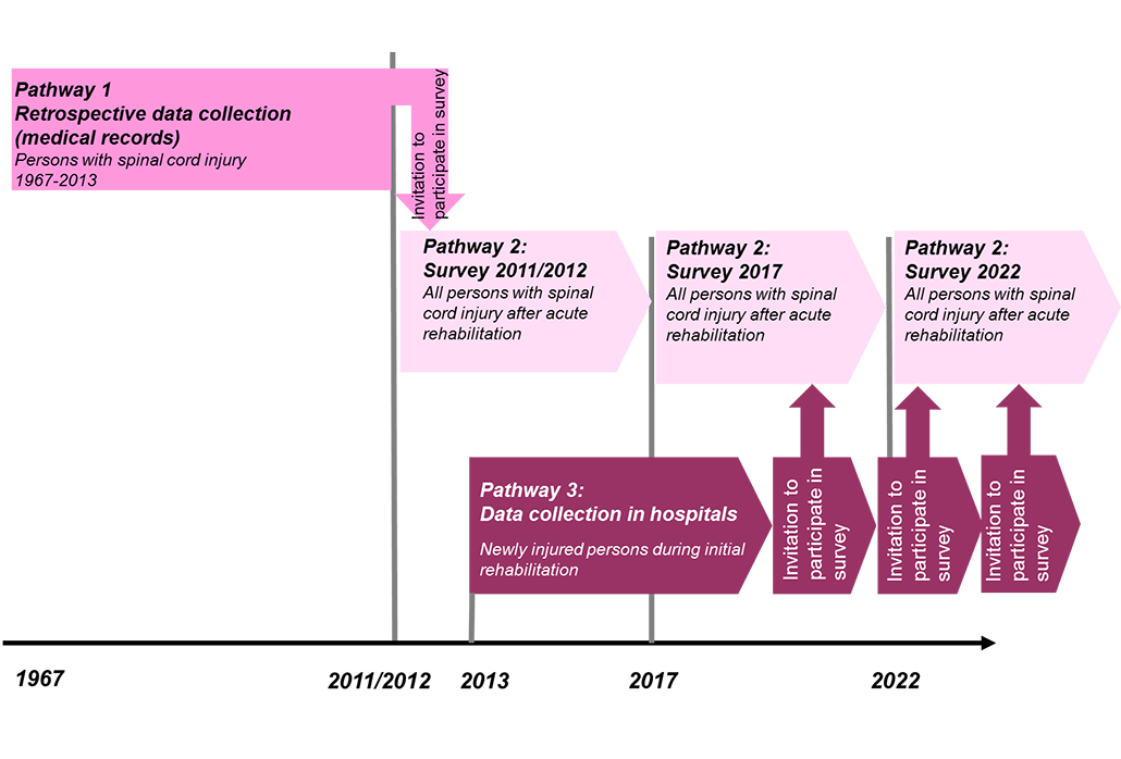 Pathways SwiSCI Swiss Paraplegic Research