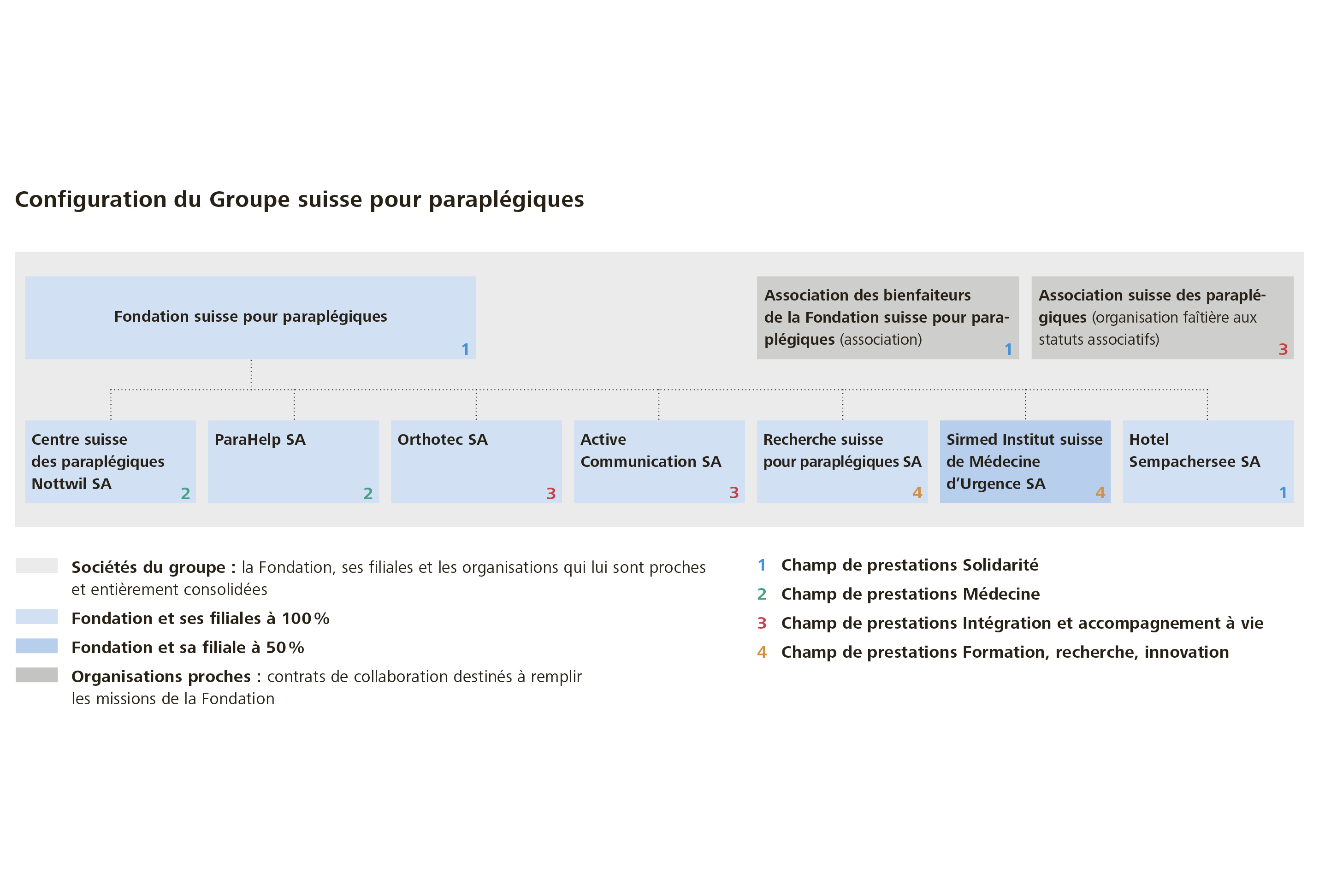 Configuration du Group suisse pour paraplégiques