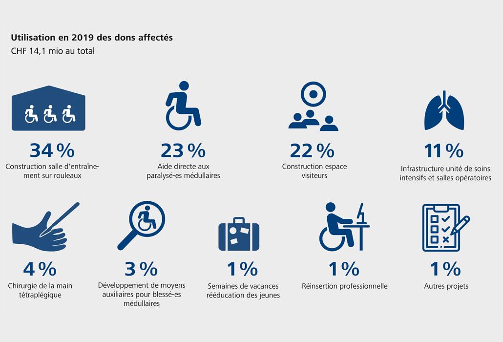 Fondation suisse pour paraplégiques utilisation des dons 2019