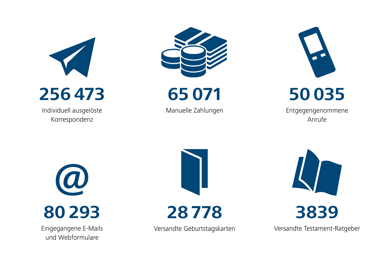 Service Center Schweizer Paraplegiker-Stiftung