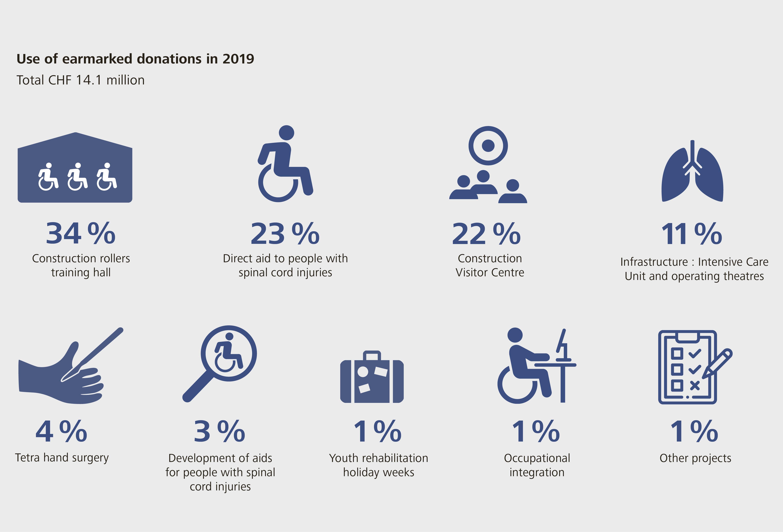 Swiss Paraplegic Foundation how donations are spent 2019