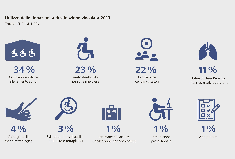Fondazione svizzera per paraplegici utilizzo introiti da donazioni 2019