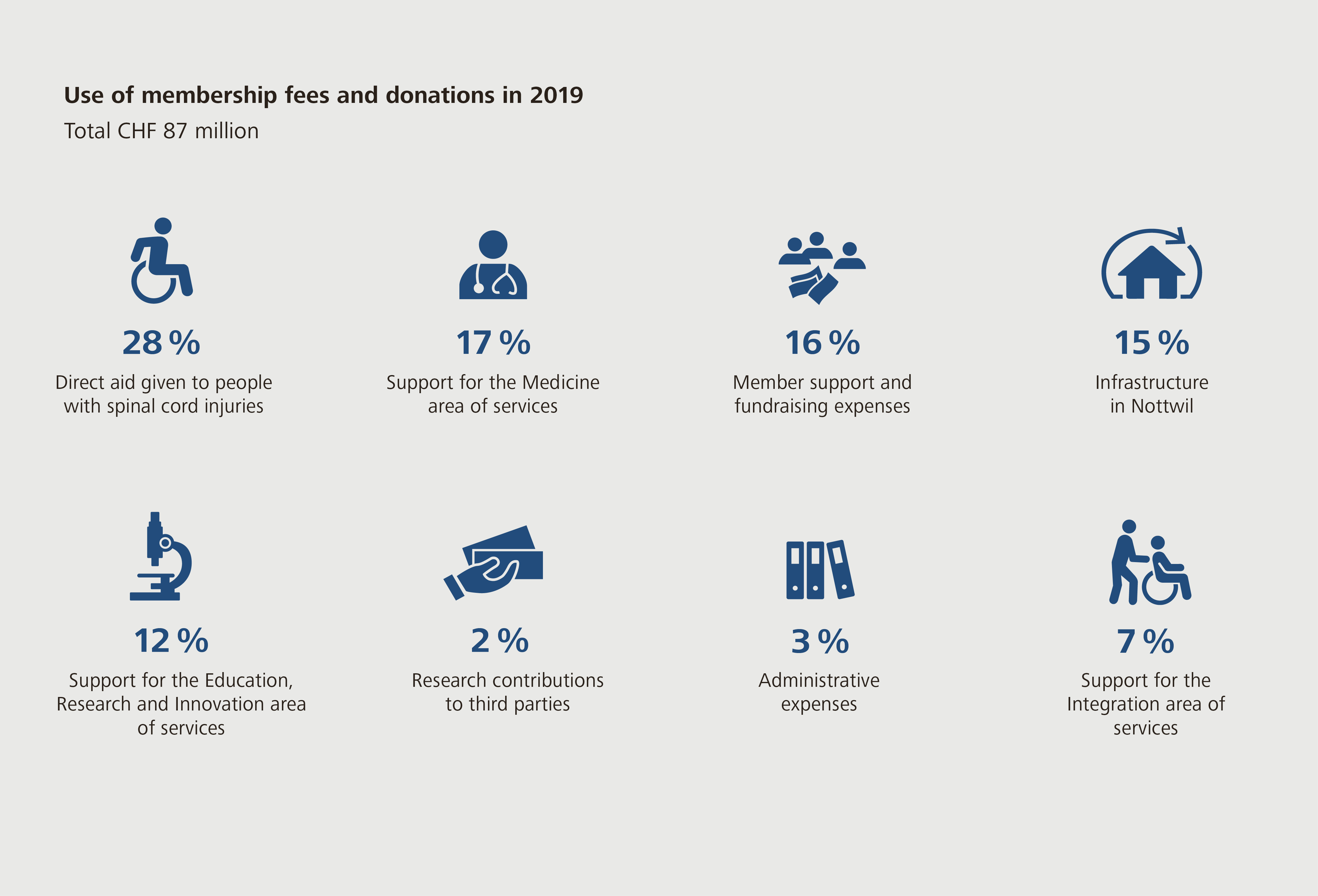 Use of membership fees and donations in 2019