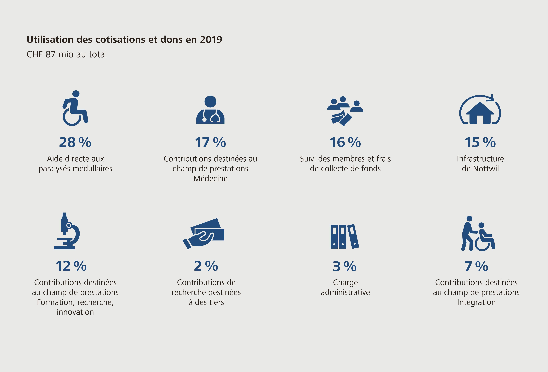 Utilisation des cotisations et dons en 2019