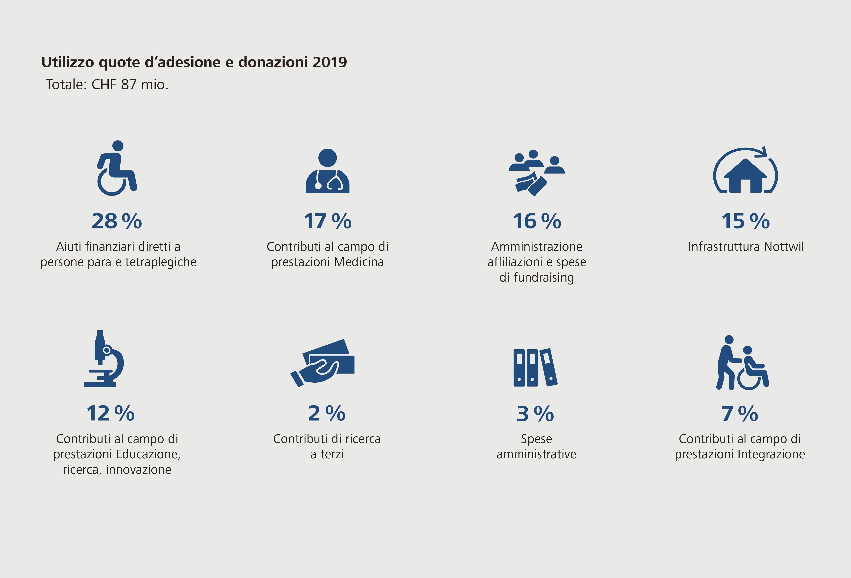Utilizzo quote d'adesione e donazioni 2019