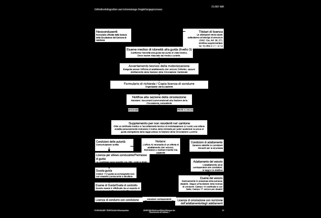 Procedimento (iter) per la conversione in, rispettivamente il rilascio della licenza di condurre con condizione speciale