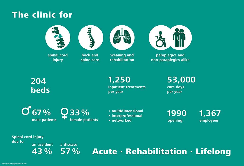 Facts and figures - Swiss Paraplegic Centre
