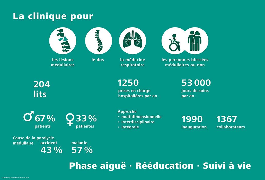 Faits et chiffres - Centre suisse pour paraplégiques