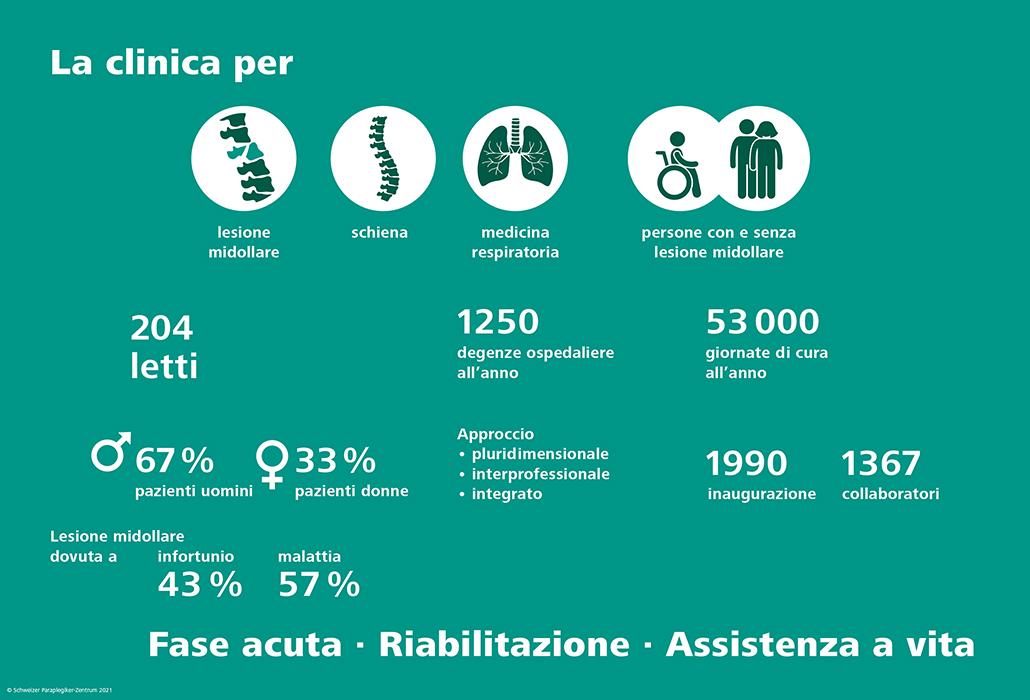 Cifre e fatti - Centro svizzero per paraplegici
