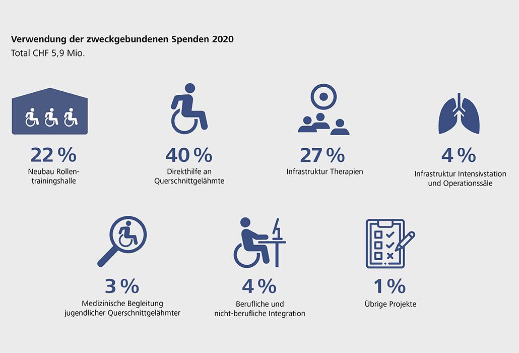 Verwendung Spendenerträge 2020_de