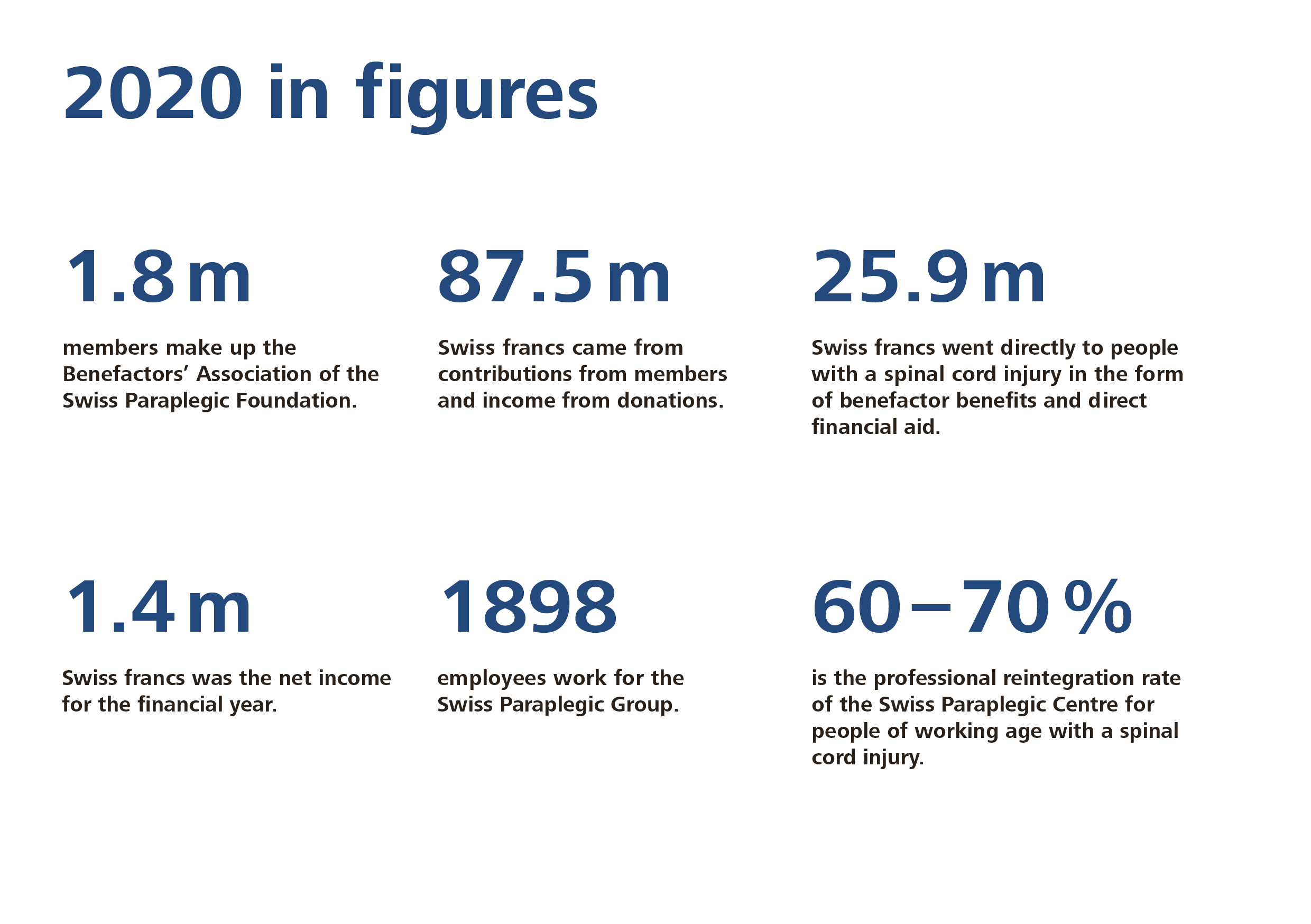 Facts and figures - Swiss Paraplegic Group
