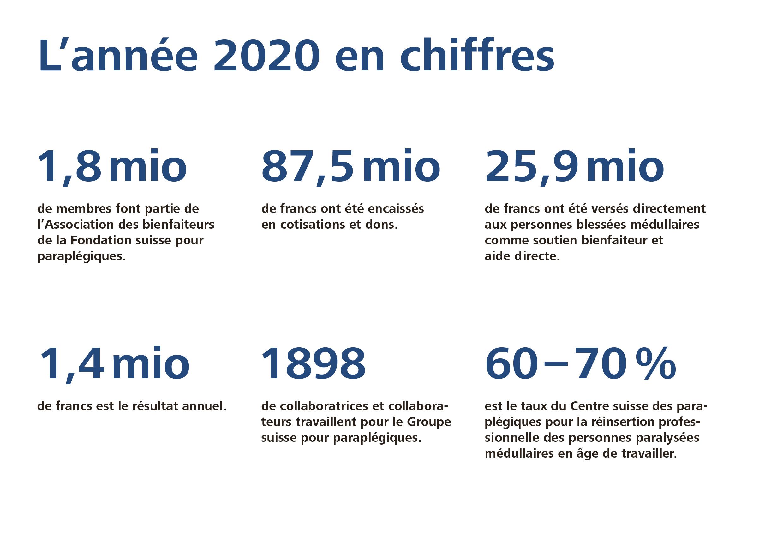 Faits et chiffres - Groupe suisse pour paraplégiques