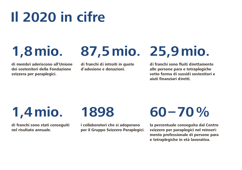 Cifre e fatti - Gruppo svizzero per paraplegici