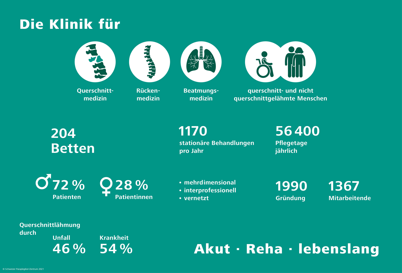 Zahlen und Fakten Schweizer Paraplegiker-Zentrum