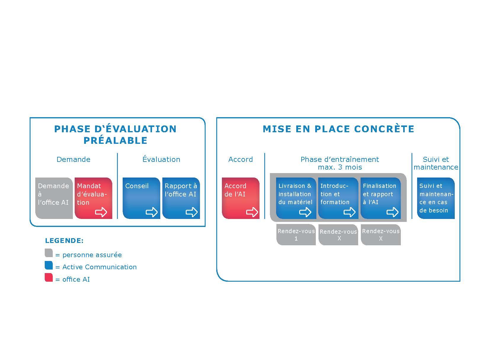 202007_ac-grafik-hilfsmittelversorgung-fr