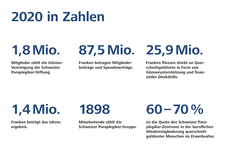 2020 in Zahlen: Schweizer Paraplegiker-Gruppe