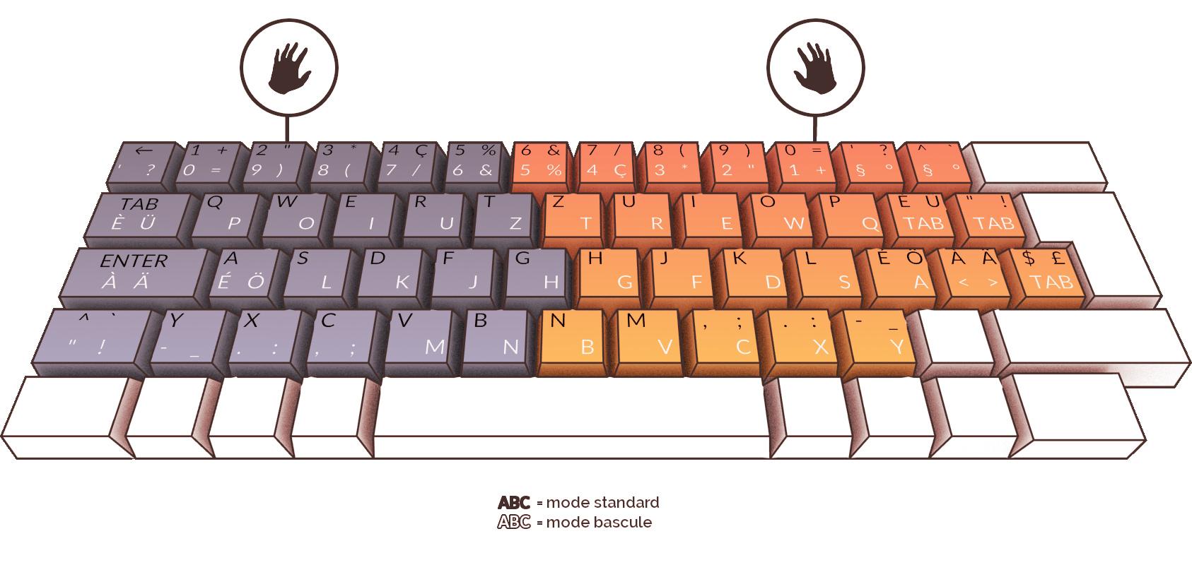 B-Key Tastatur zweifarbig abgebildet